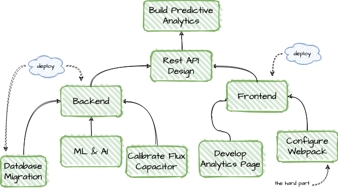 Example of a task tree